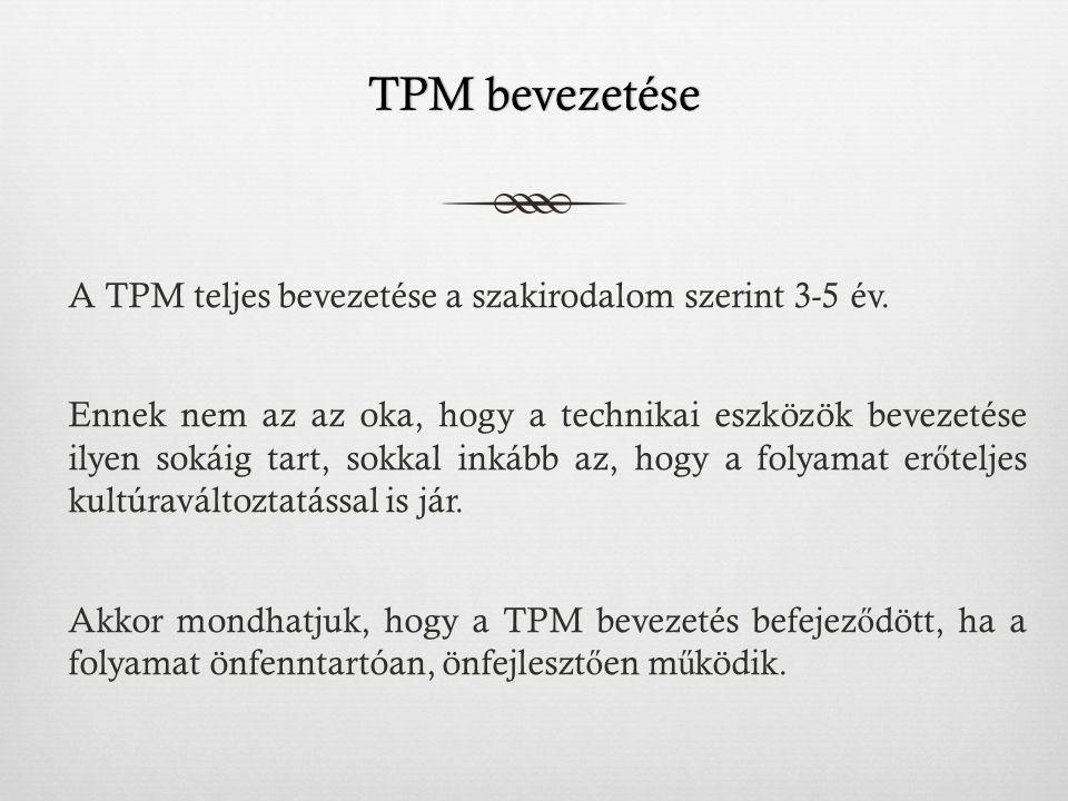 TPM bevezetése