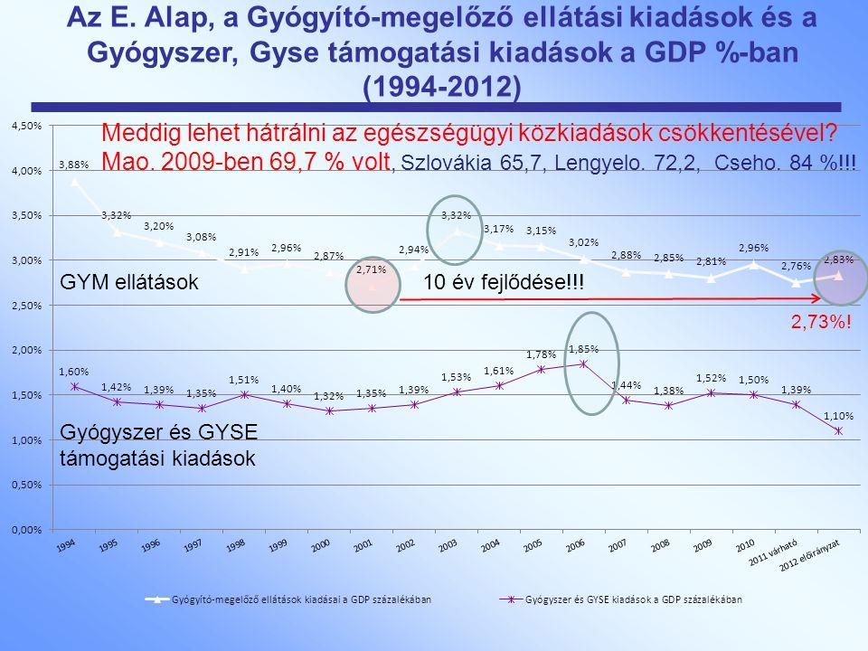 Az E. Alap, a Gyógyító-megelőző ellátási kiadások és a Gyógyszer, Gyse támogatási kiadások a GDP %-ban