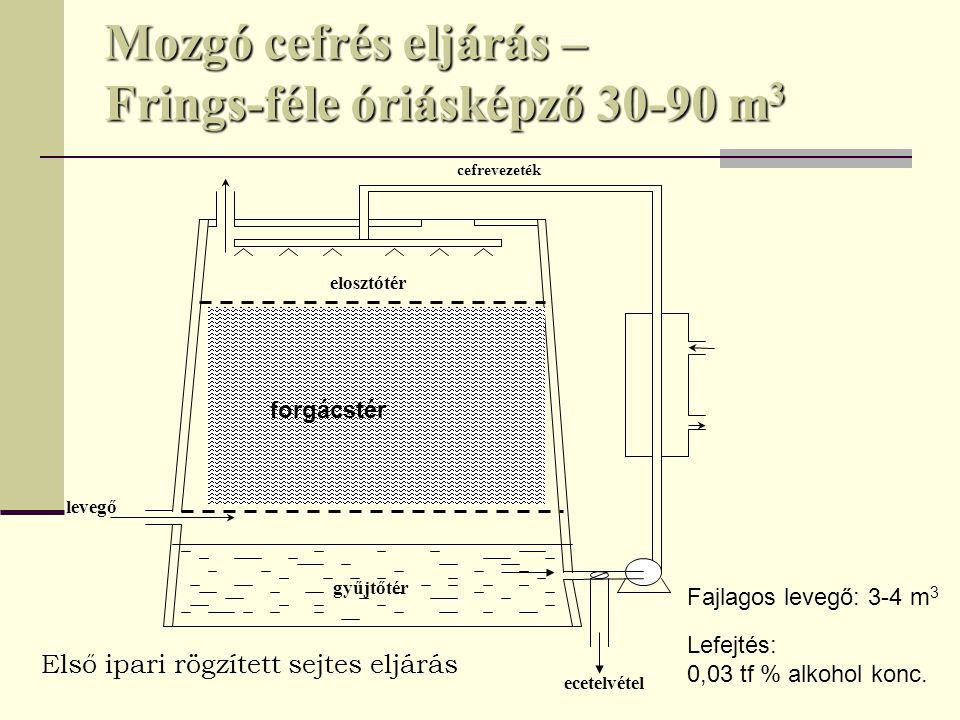Mozgó cefrés eljárás – Frings-féle óriásképző 30-90 m3