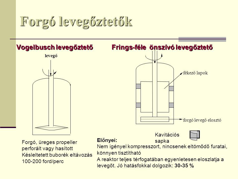Forgó levegőztetők Vogelbusch levegőztető Frings-féle önszívó levegőztető. fékező lapok. forgó levegő elosztó.