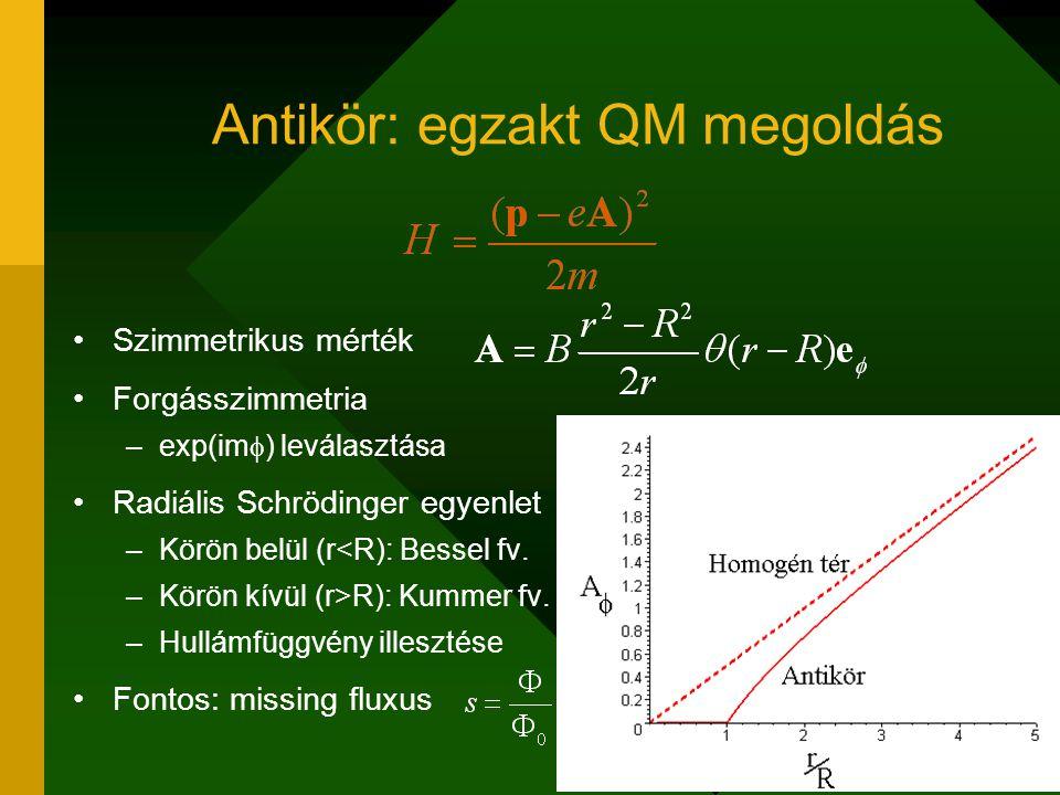 Antikör: egzakt QM megoldás