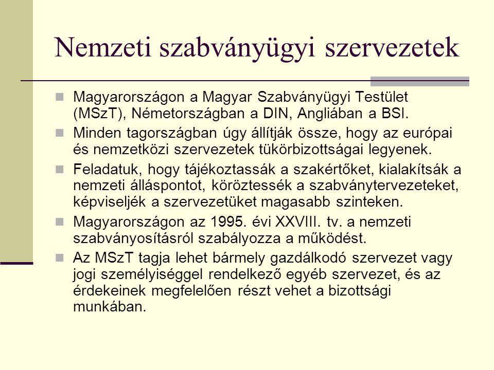 Nemzeti szabványügyi szervezetek
