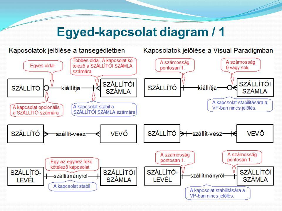 Egyed-kapcsolat diagram / 1