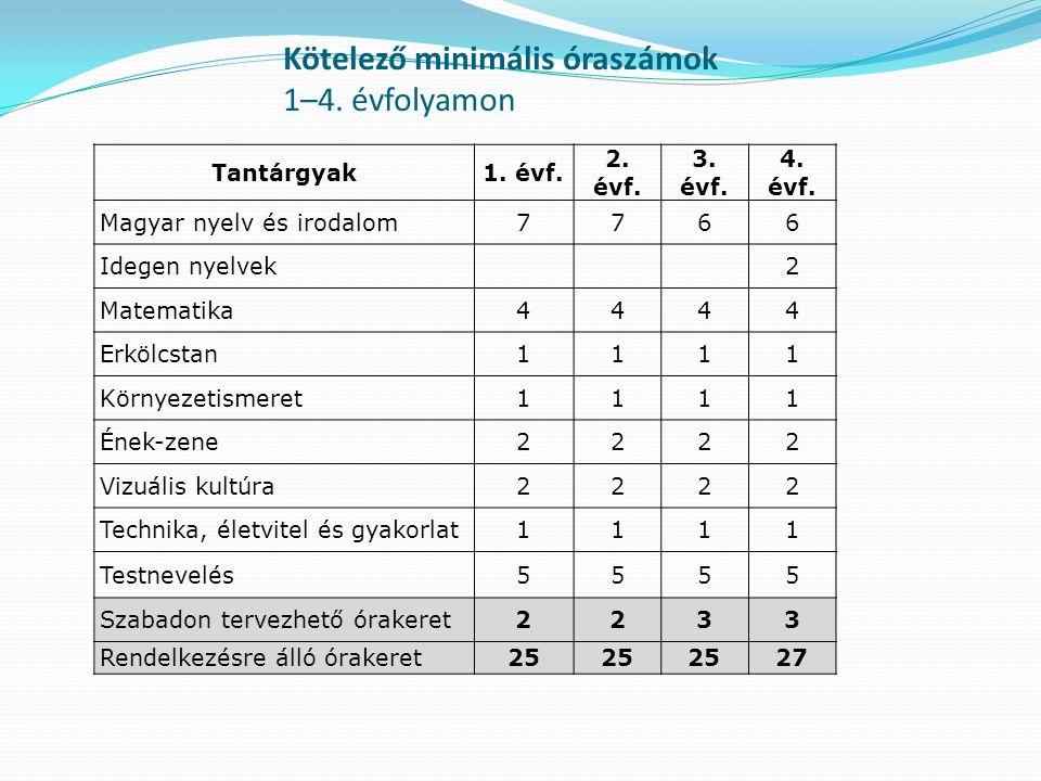 Kötelező minimális óraszámok 1–4. évfolyamon