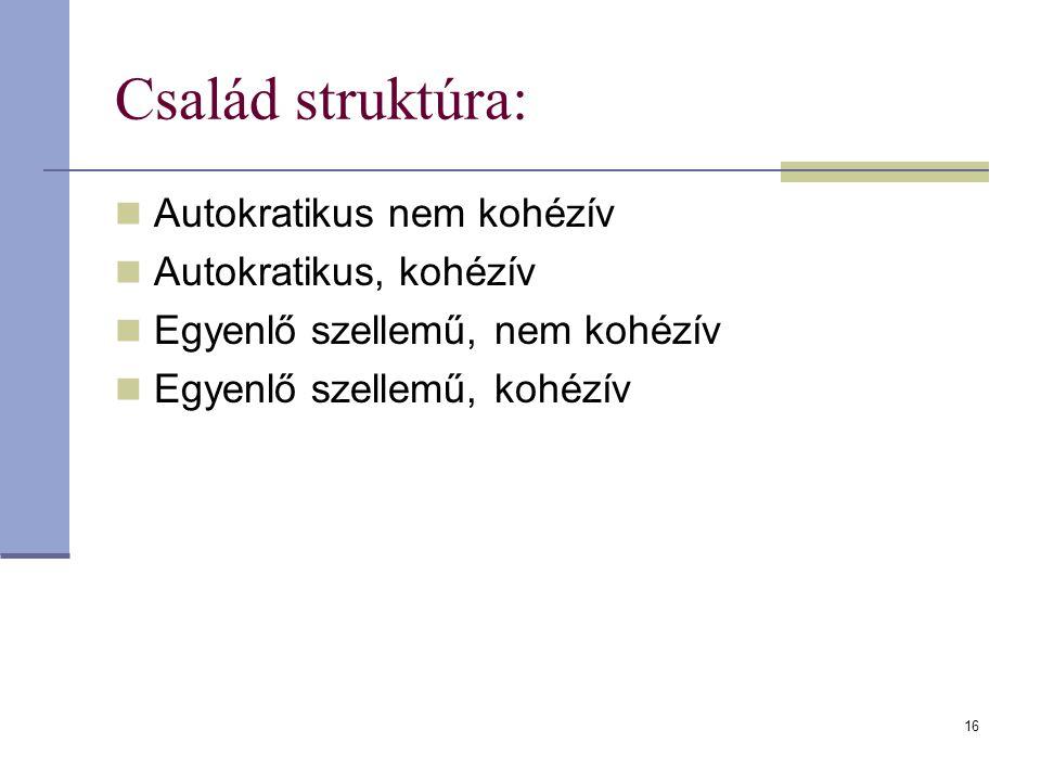 Család struktúra: Autokratikus nem kohézív Autokratikus, kohézív