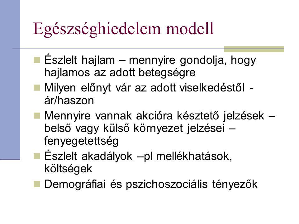 Egészséghiedelem modell