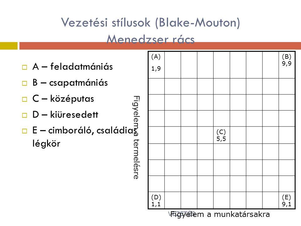 Vezetési stílusok (Blake-Mouton) Menedzser rács