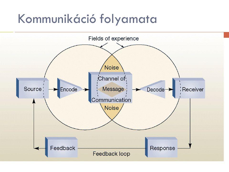 Kommunikáció folyamata