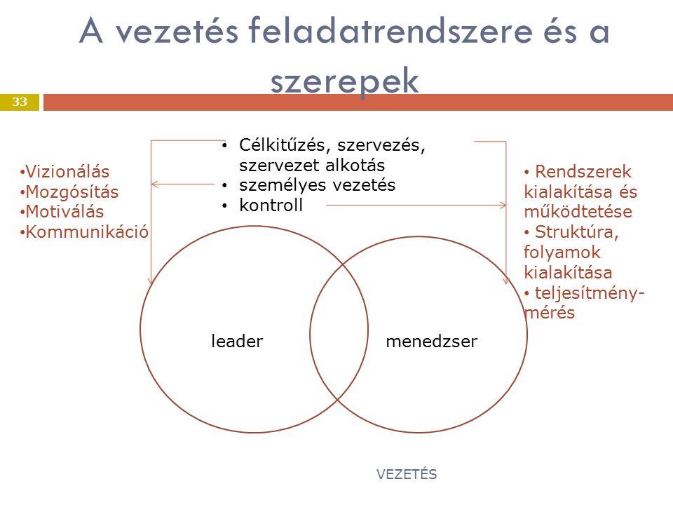 A vezetés feladatrendszere és a szerepek
