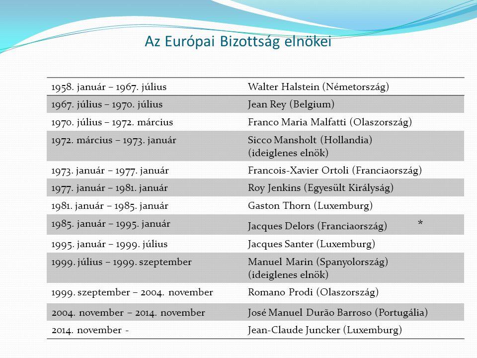 Az Európai Bizottság elnökei