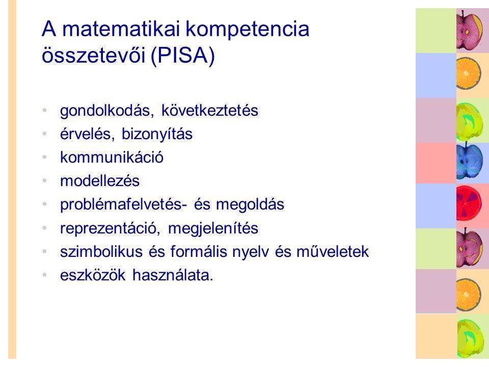A matematikai kompetencia összetevői (PISA)