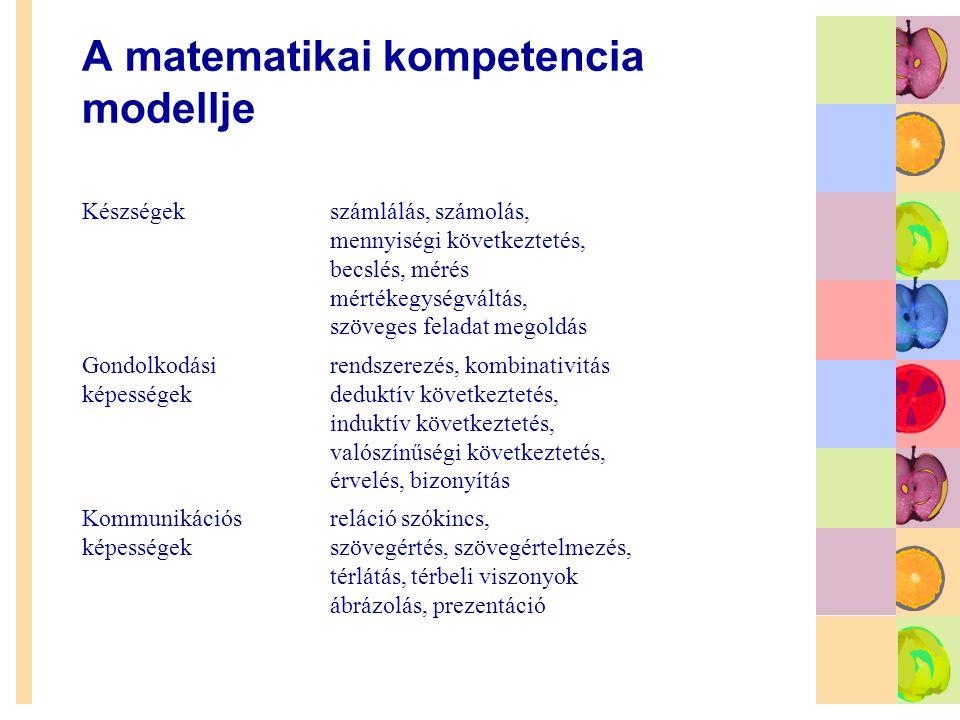 A matematikai kompetencia modellje