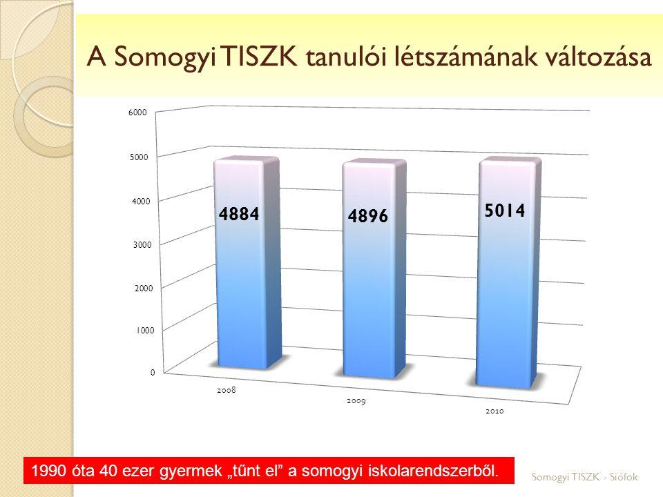 A Somogyi TISZK tanulói létszámának változása
