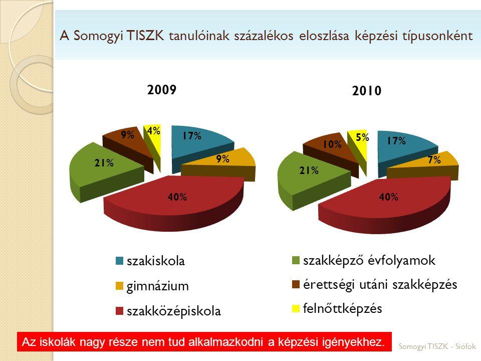 A Somogyi TISZK tanulóinak százalékos eloszlása képzési típusonként