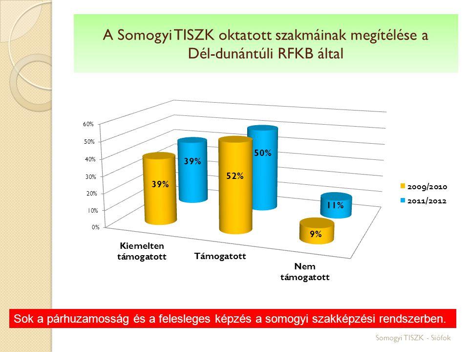 A Somogyi TISZK oktatott szakmáinak megítélése a Dél-dunántúli RFKB által