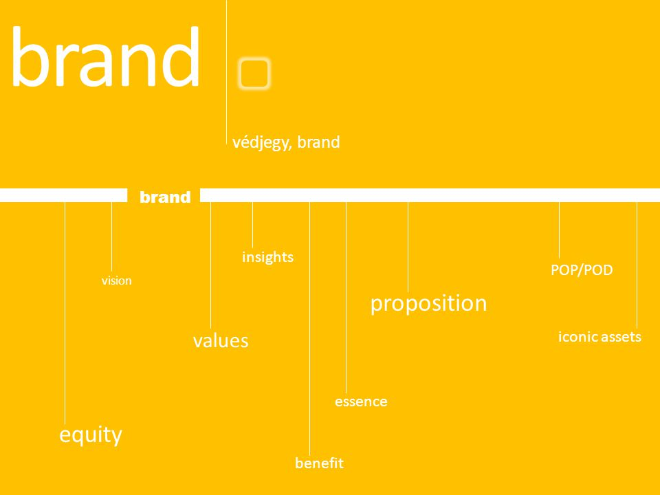 brand proposition equity values védjegy, brand brand insights POP/POD