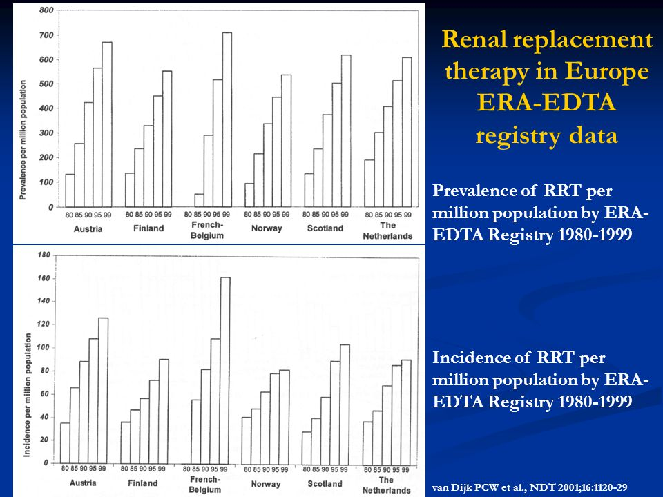 Renal replacement therapy in Europe ERA-EDTA registry data