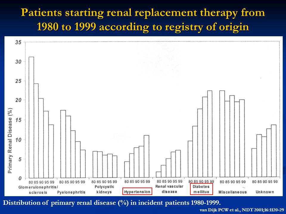 Patients starting renal replacement therapy from 1980 to 1999 according to registry of origin