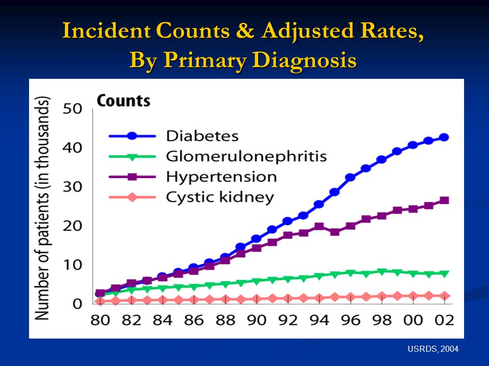 Incident Counts & Adjusted Rates, By Primary Diagnosis