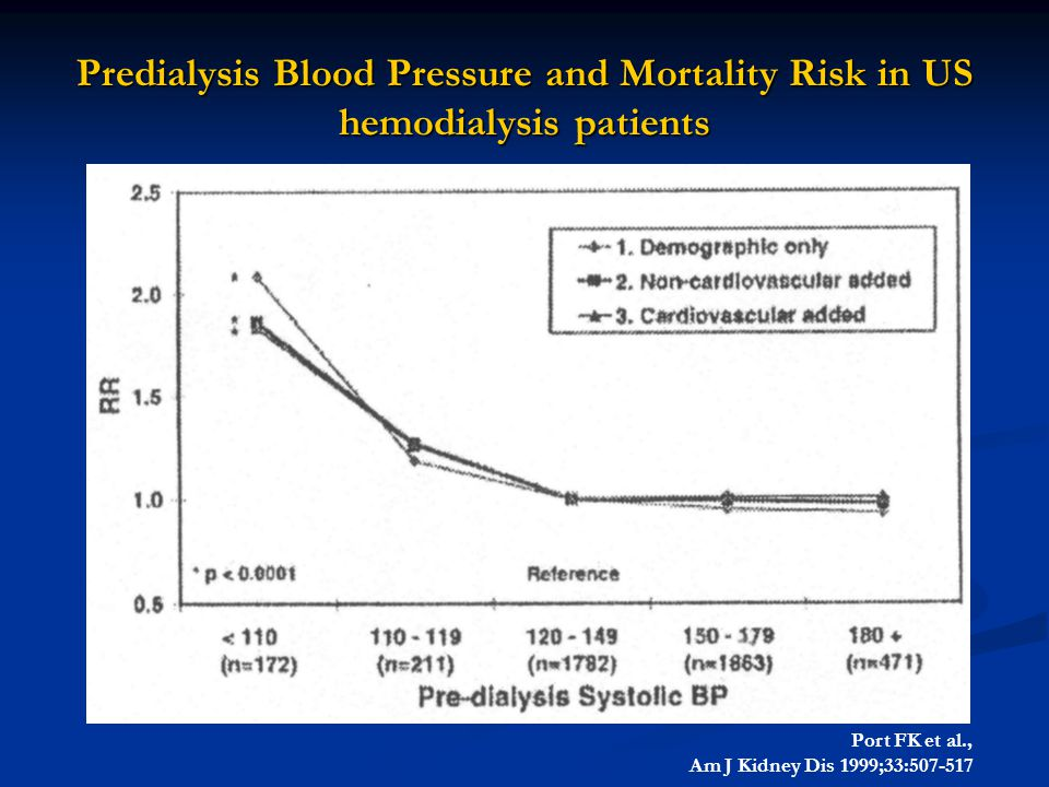 Predialysis Blood Pressure and Mortality Risk in US hemodialysis patients