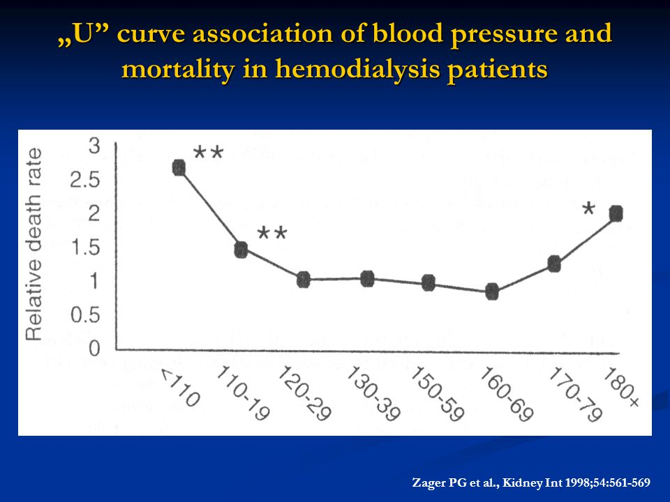 """U curve association of blood pressure and mortality in hemodialysis patients"