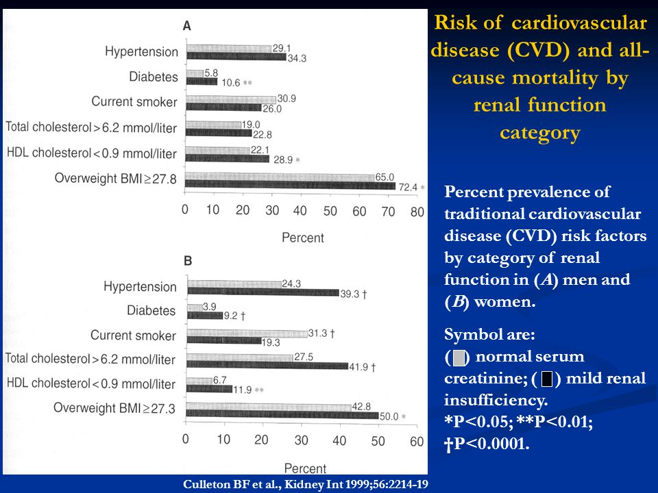 Risk of cardiovascular disease (CVD) and all-cause mortality by renal function category