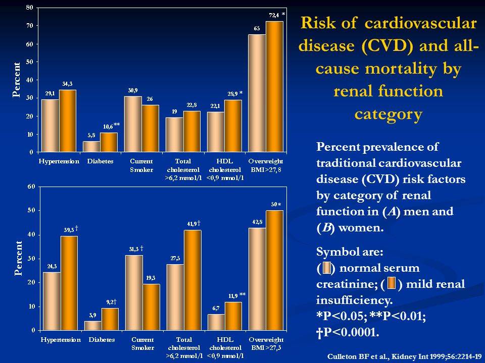 * Risk of cardiovascular disease (CVD) and all-cause mortality by renal function category. * **