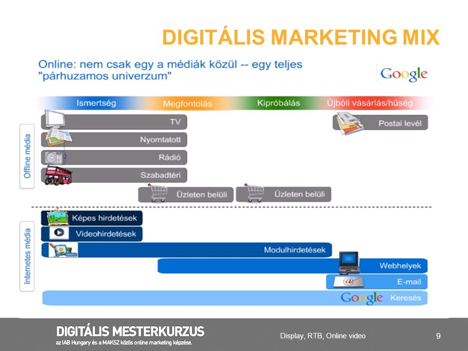 DIGITÁLIS MARKETING MIX