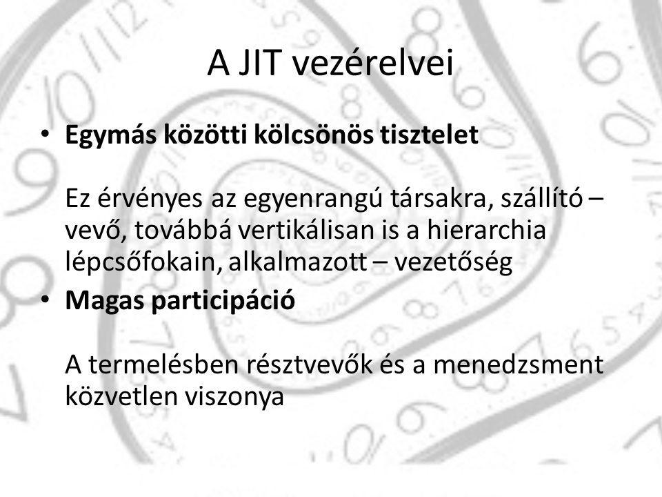 A JIT vezérelvei