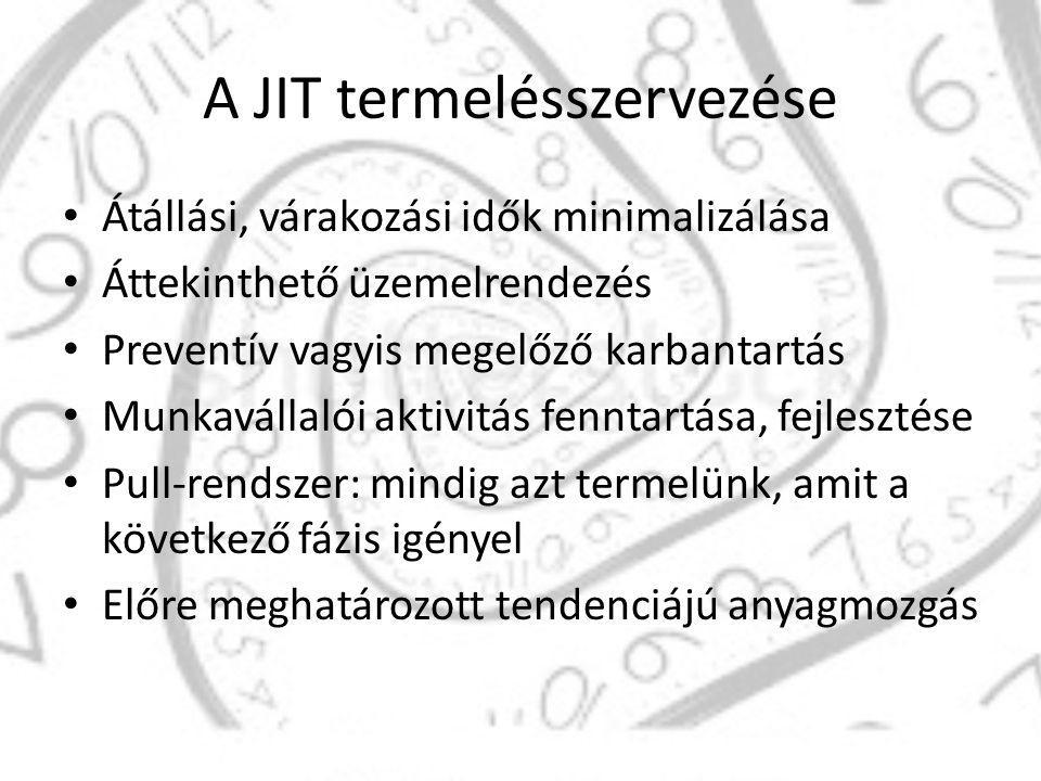 A JIT termelésszervezése