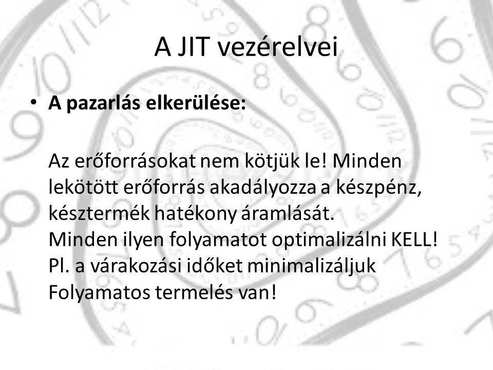 A JIT vezérelvei A pazarlás elkerülése: