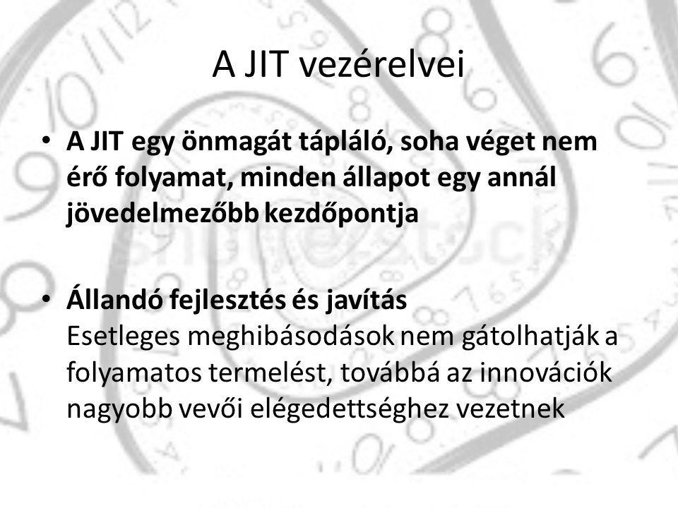 A JIT vezérelvei A JIT egy önmagát tápláló, soha véget nem érő folyamat, minden állapot egy annál jövedelmezőbb kezdőpontja.