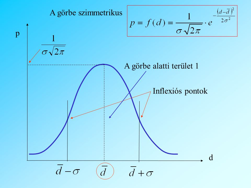 A görbe szimmetrikus p d A görbe alatti terület 1 Inflexiós pontok
