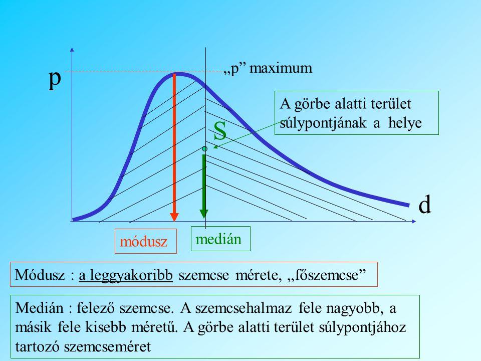 """p S d """"p maximum A görbe alatti terület súlypontjának a helye medián"""