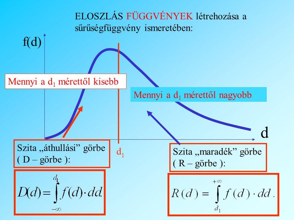 d f(d) ELOSZLÁS FÜGGVÉNYEK létrehozása a sűrűségfüggvény ismeretében: