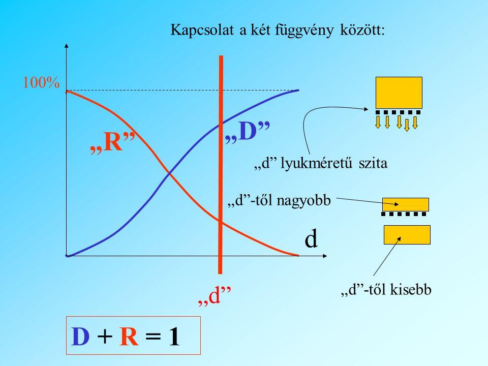 """""""D """"R d D + R = 1 """"d Kapcsolat a két függvény között: 100%"""