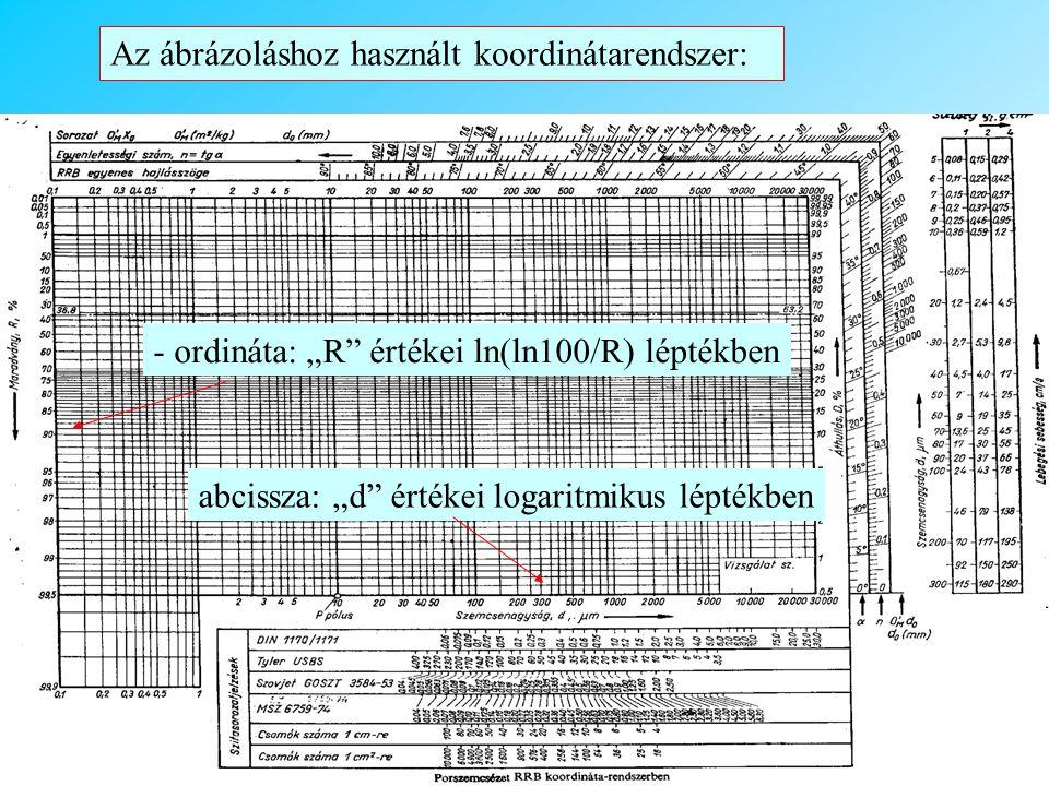 Az ábrázoláshoz használt koordinátarendszer: