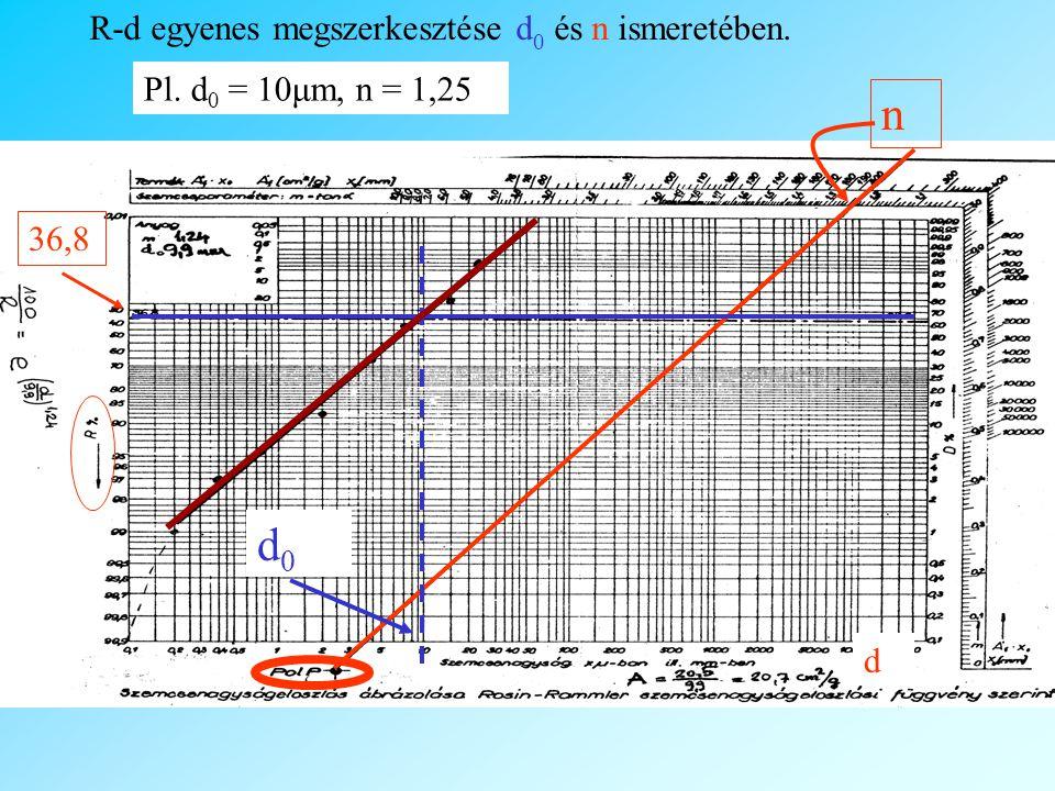 n d0 R-d egyenes megszerkesztése d0 és n ismeretében.