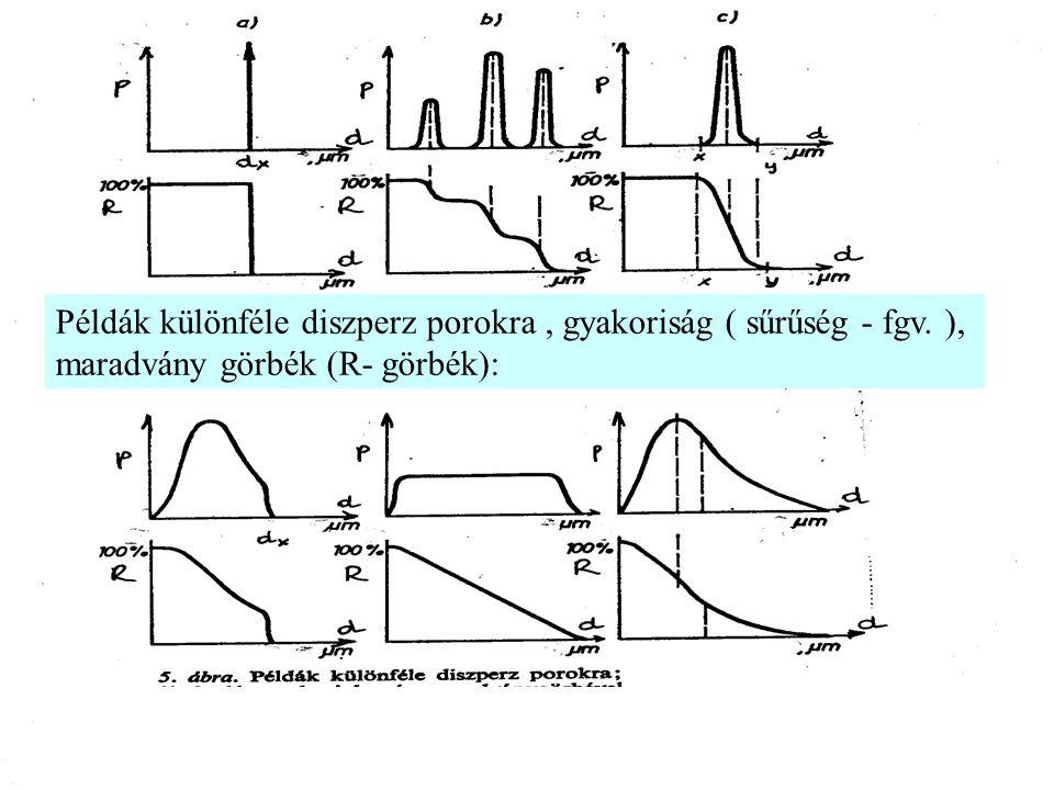 Példák különféle diszperz porokra , gyakoriság ( sűrűség - fgv
