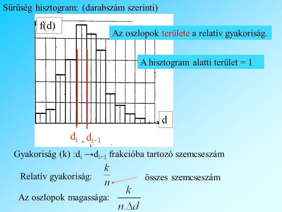 f(d) d di di+1 Sűrűség hisztogram: (darabszám szerinti)