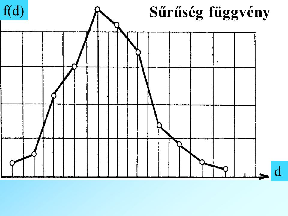 Sűrűség függvény f(d) d