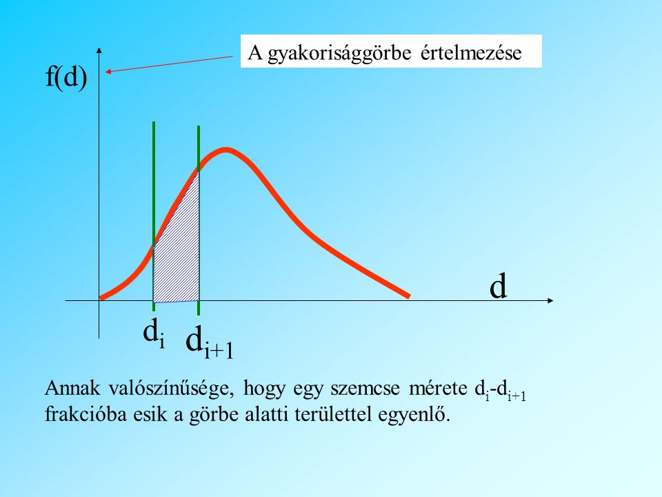 d di+1 di f(d) A gyakorisággörbe értelmezése