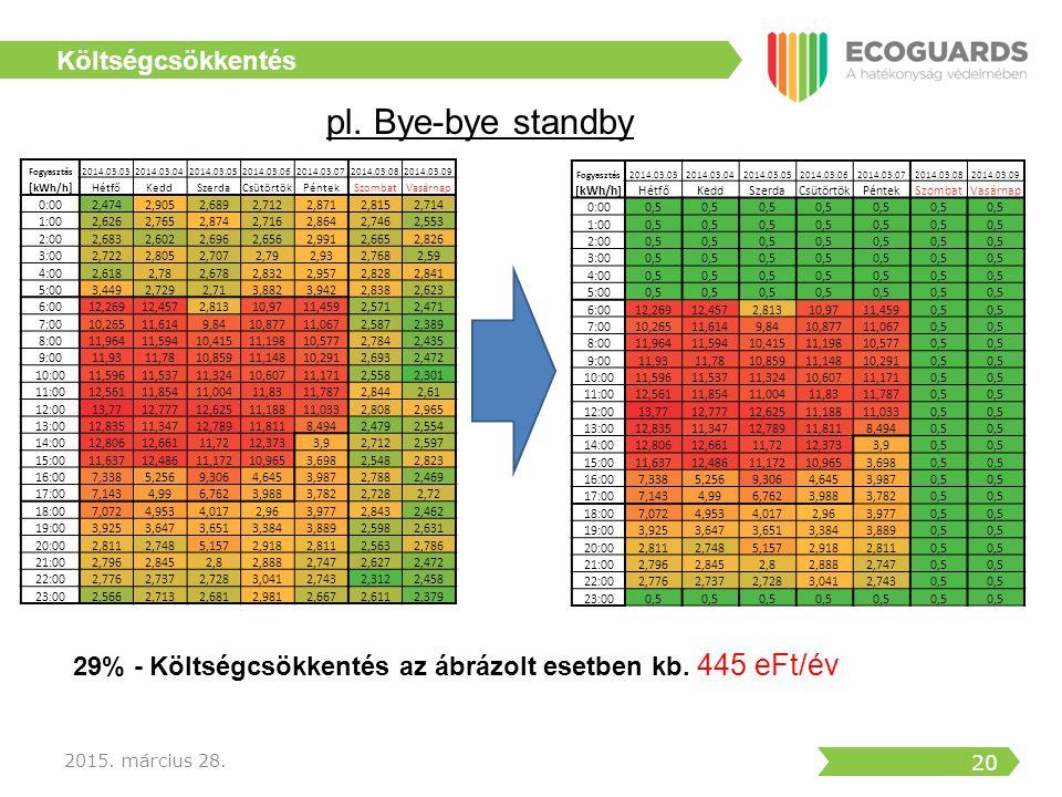 pl. Bye-bye standby Költségcsökkentés