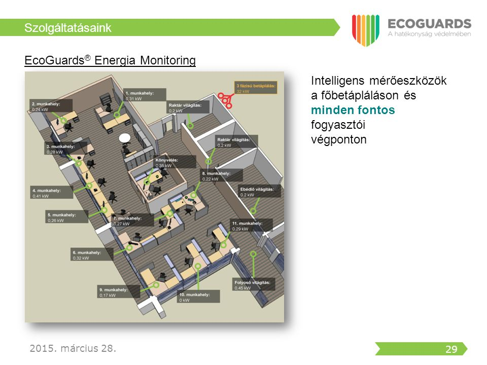 EcoGuards® Energia Monitoring