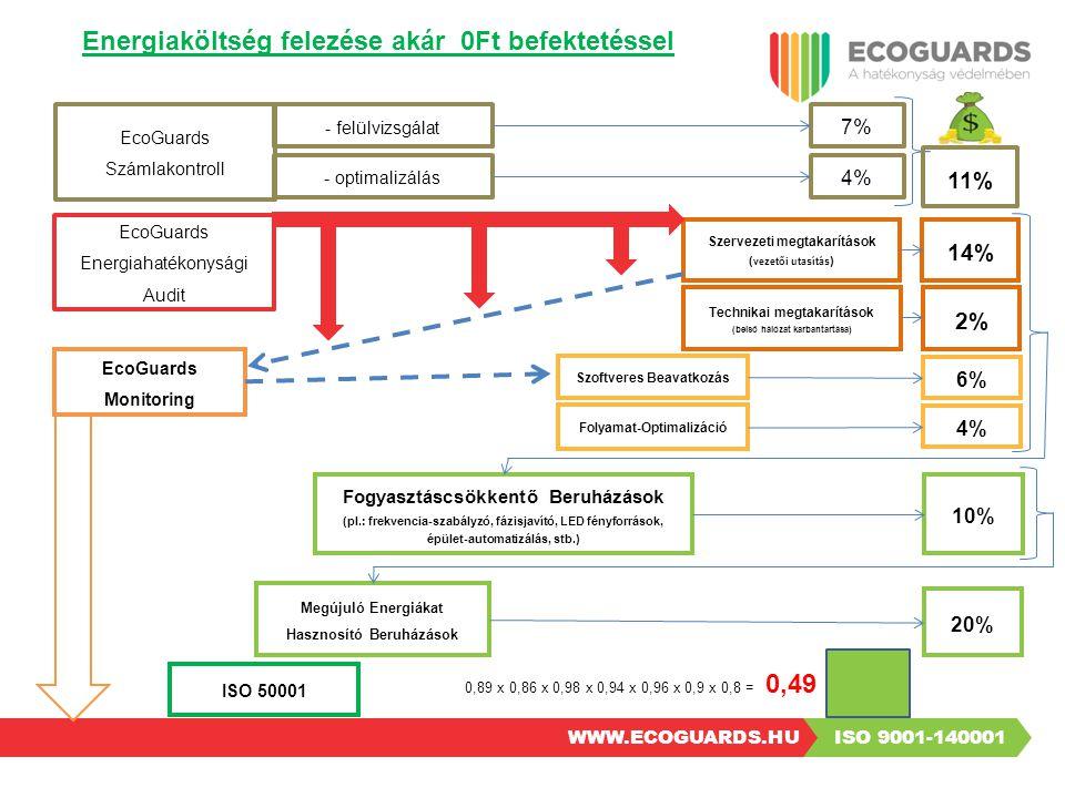 Energiaköltség felezése akár 0Ft befektetéssel