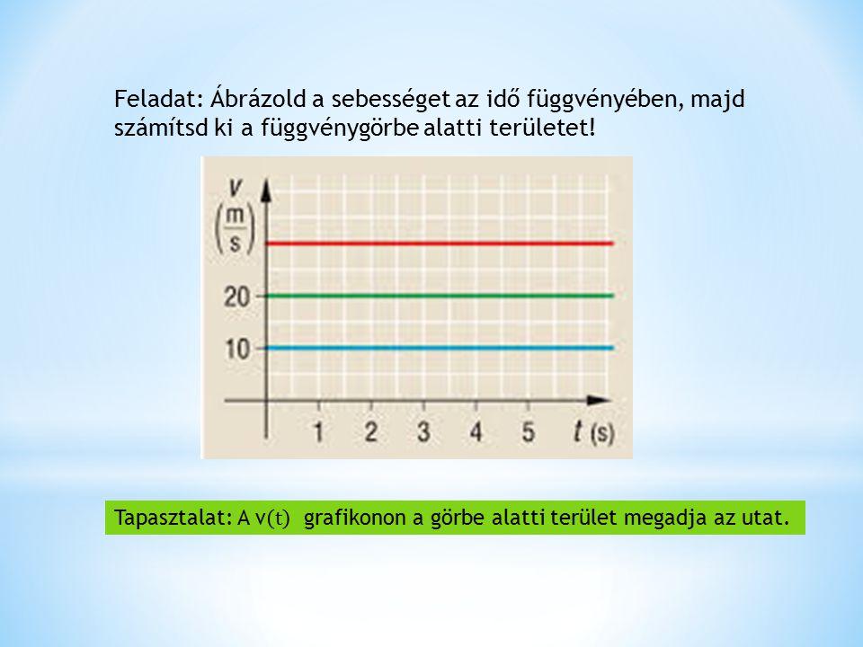 Feladat: Ábrázold a sebességet az idő függvényében, majd számítsd ki a függvénygörbe alatti területet!