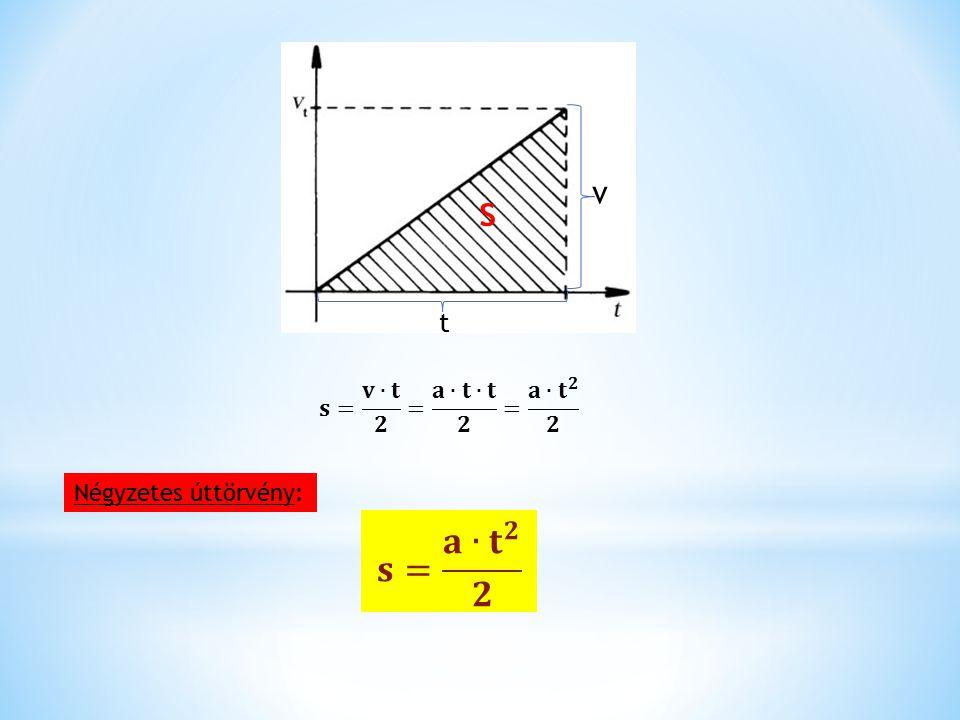 s v t 𝐬= 𝐯∙𝐭 𝟐 = 𝐚∙𝐭∙𝐭 𝟐 = 𝐚∙ 𝐭 𝟐 𝟐 Négyzetes úttörvény: 𝐬= 𝐚∙ 𝐭 𝟐 𝟐