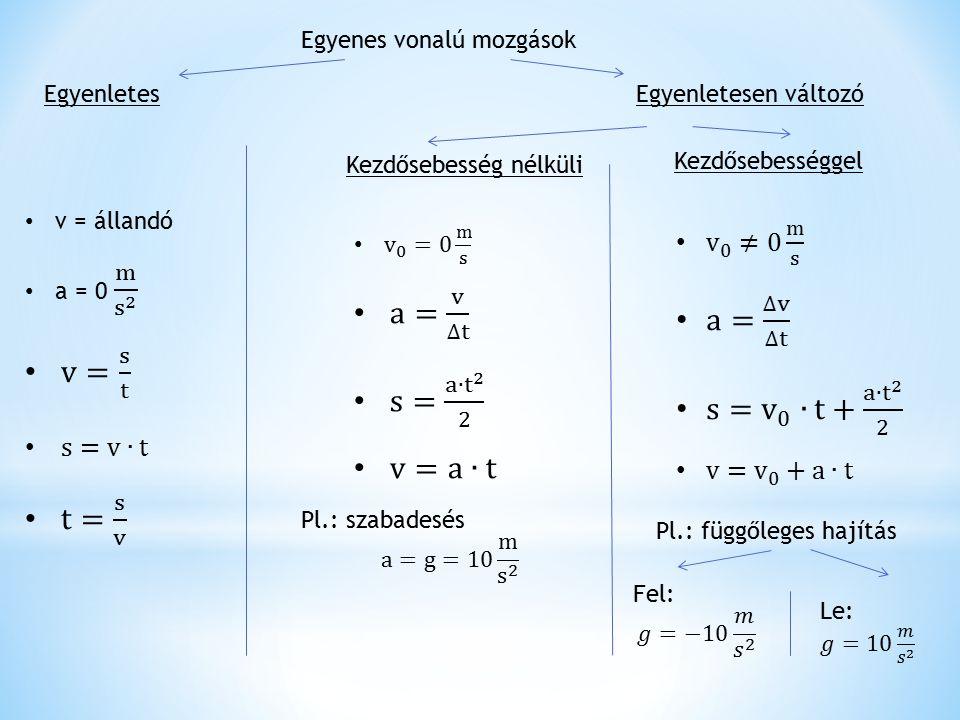 a= v ∆t a= ∆v ∆t v= s t s= a∙ t 2 2 s= v 0 ∙t+ a∙ t 2 2 v=a∙t t= s v