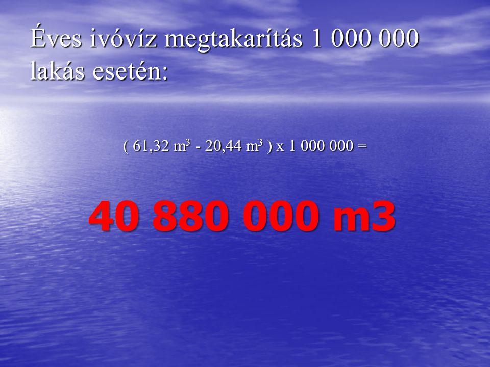Éves ivóvíz megtakarítás 1 000 000 lakás esetén: