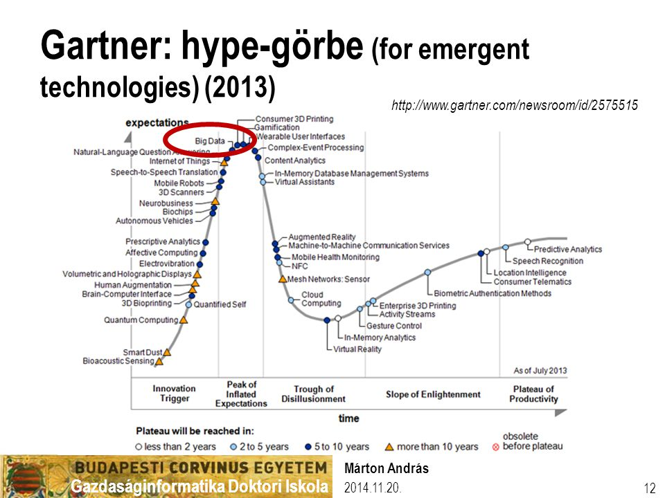 Gartner: hype-görbe (for emergent technologies) (2013)